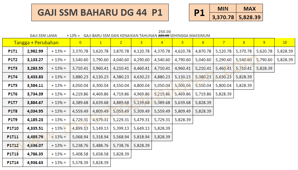 click here for ssm 2013 improved salary scale for grade dg41 dg54