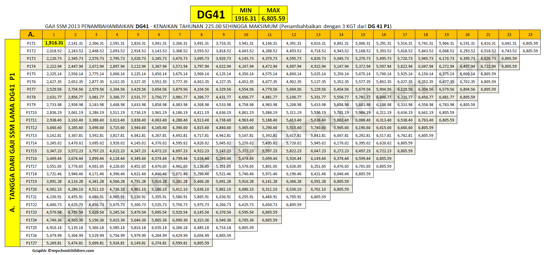 New SSM Minimum and Maximum Salary Scale for DG41-54)