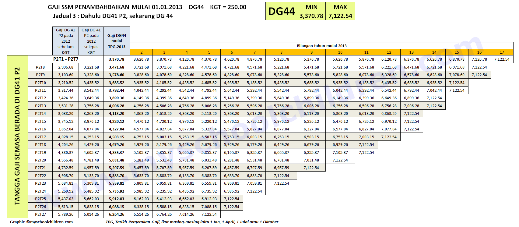 DG44 - DG54 from Grade DG41 - DG52 Backdated to year 2012 **