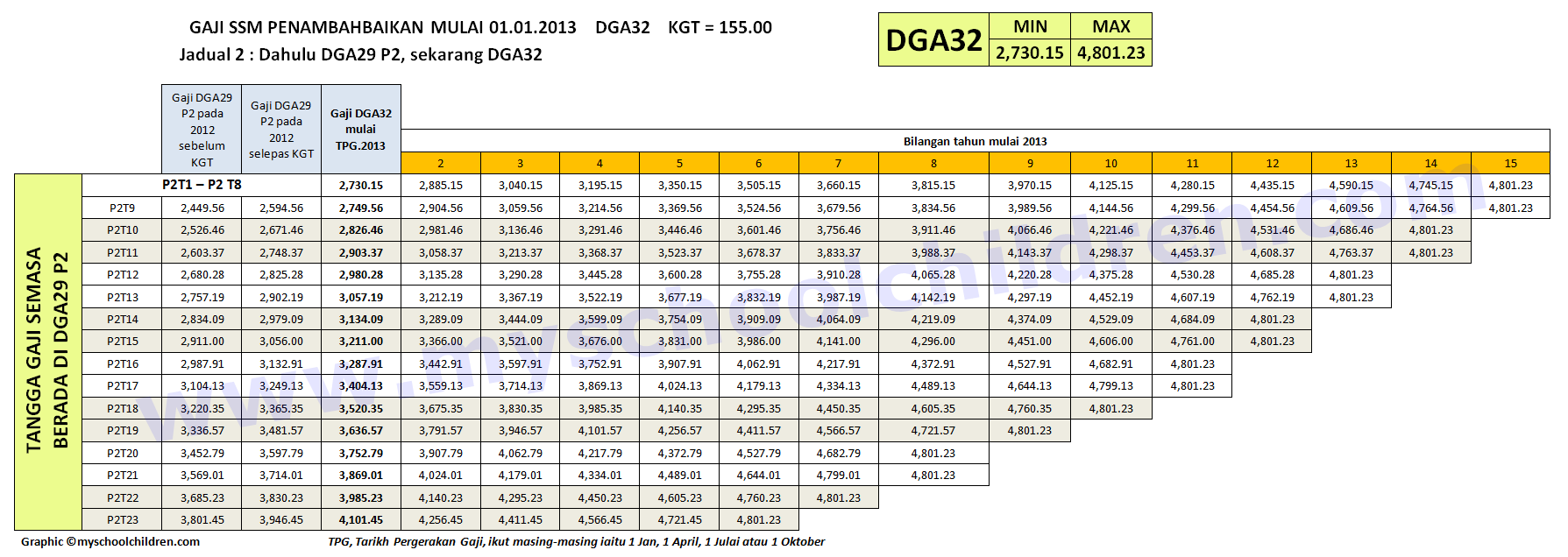 DGA32 - DGA38 from Grade DGA29 - DGA34 Backdated to year 2012 **