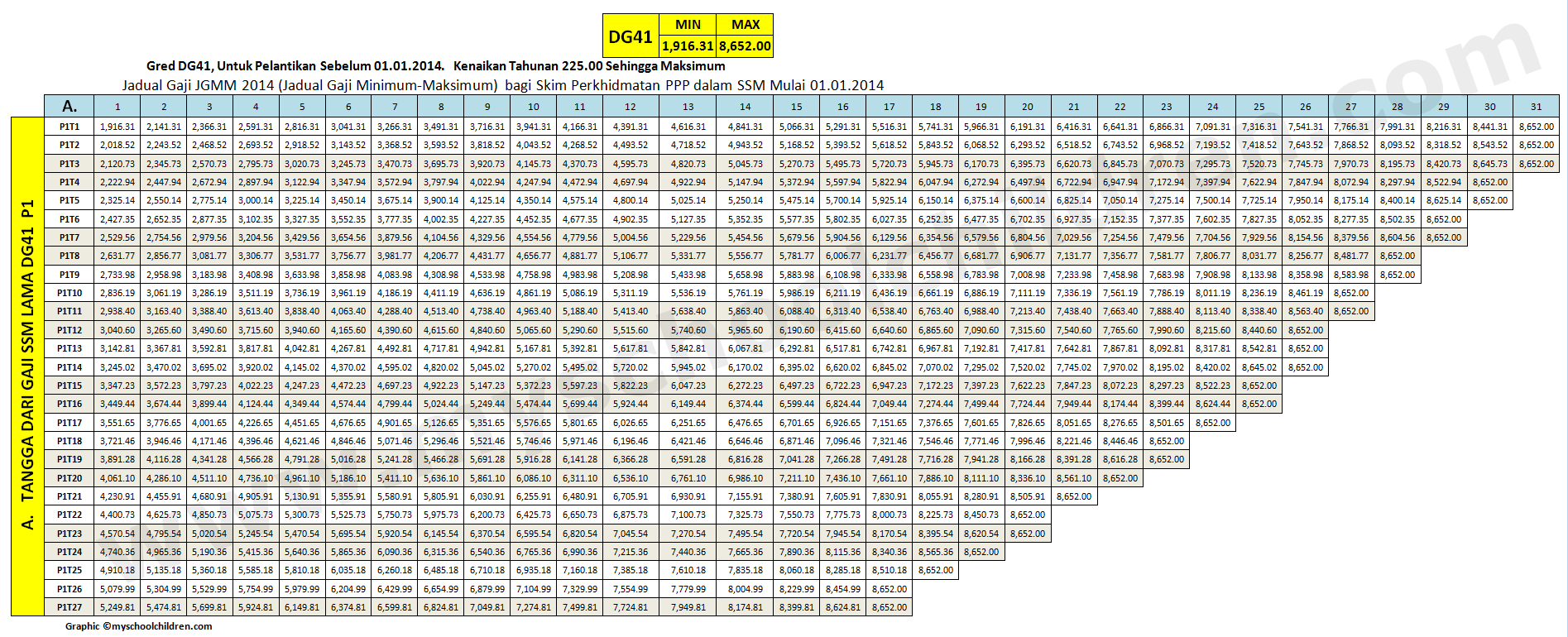 2014 Minimum-maximum Salary Scale (JGMM) for PPP Service Scheme with